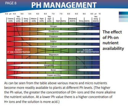 HdGrowLights Nutrients